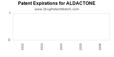 drug patent expirations by year for ALDACTONE