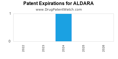 Drug patent expirations by year for ALDARA