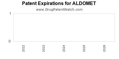 drug patent expirations by year for ALDOMET