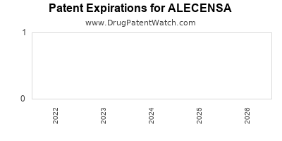 Drug patent expirations by year for ALECENSA