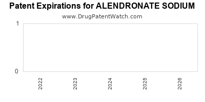 Drug patent expirations by year for ALENDRONATE SODIUM
