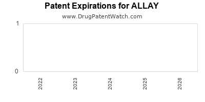 drug patent expirations by year for ALLAY