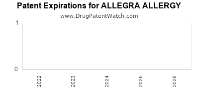 drug patent expirations by year for ALLEGRA ALLERGY