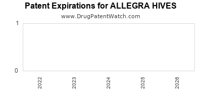 Drug patent expirations by year for ALLEGRA HIVES