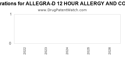 drug patent expirations by year for ALLEGRA-D 12 HOUR ALLERGY AND CONGESTION