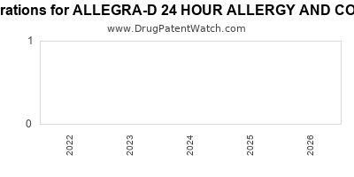 Drug patent expirations by year for ALLEGRA-D 24 HOUR ALLERGY AND CONGESTION