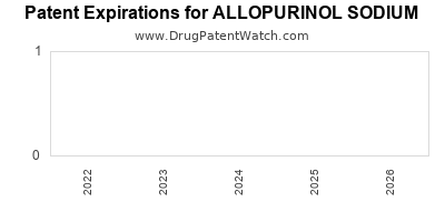Drug patent expirations by year for ALLOPURINOL SODIUM
