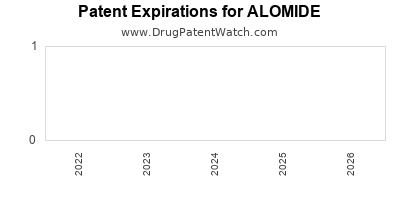Drug patent expirations by year for ALOMIDE