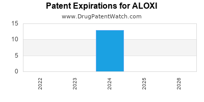 Drug patent expirations by year for ALOXI