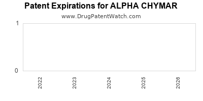 Drug patent expirations by year for ALPHA CHYMAR