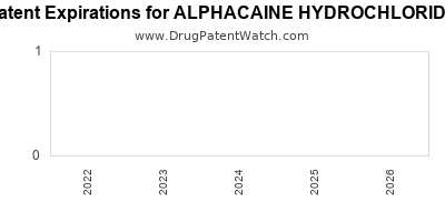 Drug patent expirations by year for ALPHACAINE HYDROCHLORIDE