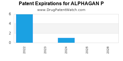 drug patent expirations by year for ALPHAGAN P