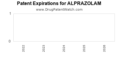 Drug patent expirations by year for ALPRAZOLAM