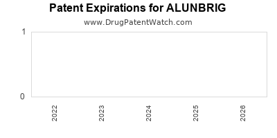 Drug patent expirations by year for ALUNBRIG