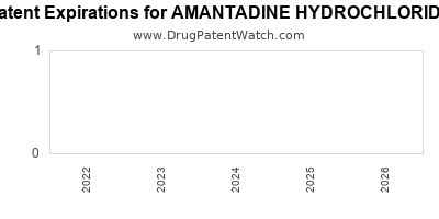 Drug patent expirations by year for AMANTADINE HYDROCHLORIDE