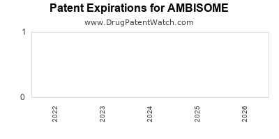 drug patent expirations by year for AMBISOME