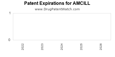 drug patent expirations by year for AMCILL