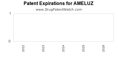 Drug patent expirations by year for AMELUZ