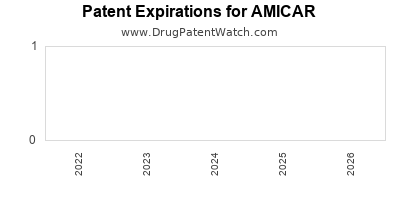 drug patent expirations by year for AMICAR