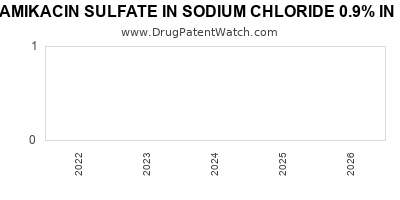 drug patent expirations by year for AMIKACIN SULFATE IN SODIUM CHLORIDE 0.9% IN PLASTIC CONTAINER