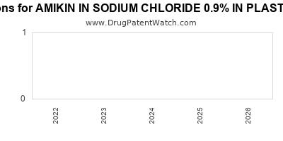Drug patent expirations by year for AMIKIN IN SODIUM CHLORIDE 0.9% IN PLASTIC CONTAINER