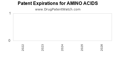 drug patent expirations by year for AMINO ACIDS