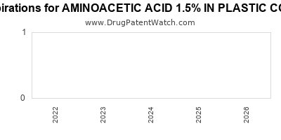 Drug patent expirations by year for AMINOACETIC ACID 1.5% IN PLASTIC CONTAINER