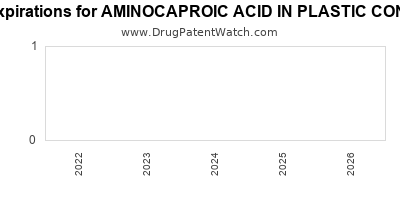 Drug patent expirations by year for AMINOCAPROIC ACID IN PLASTIC CONTAINER