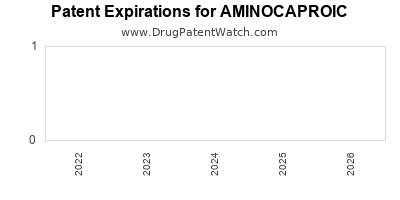 Drug patent expirations by year for AMINOCAPROIC