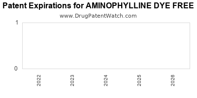 drug patent expirations by year for AMINOPHYLLINE DYE FREE