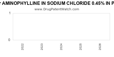 drug patent expirations by year for AMINOPHYLLINE IN SODIUM CHLORIDE 0.45% IN PLASTIC CONTAINER
