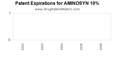 drug patent expirations by year for AMINOSYN 10%