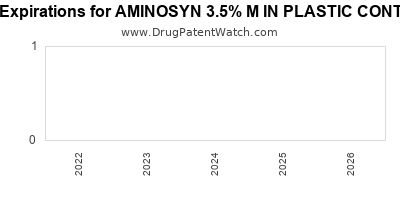 Drug patent expirations by year for AMINOSYN 3.5% M IN PLASTIC CONTAINER