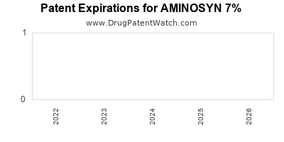 Drug patent expirations by year for AMINOSYN 7%