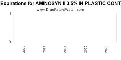 drug patent expirations by year for AMINOSYN II 3.5% IN PLASTIC CONTAINER