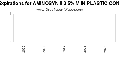 drug patent expirations by year for AMINOSYN II 3.5% M IN PLASTIC CONTAINER