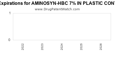 drug patent expirations by year for AMINOSYN-HBC 7% IN PLASTIC CONTAINER