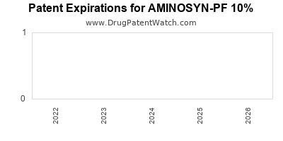 drug patent expirations by year for AMINOSYN-PF 10%