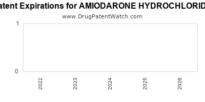 drug patent expirations by year for AMIODARONE HYDROCHLORIDE