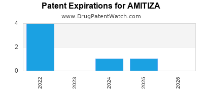 Drug patent expirations by year for AMITIZA
