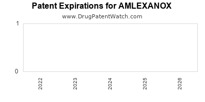 Drug patent expirations by year for AMLEXANOX