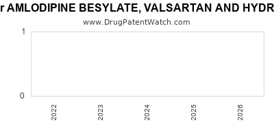 drug patent expirations by year for AMLODIPINE BESYLATE, VALSARTAN AND HYDROCHLOROTHIAZIDE