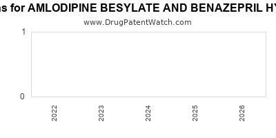 drug patent expirations by year for AMLODIPINE BESYLATE AND BENAZEPRIL HYDROCHLORIDE