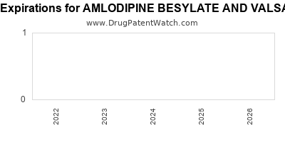 Drug patent expirations by year for AMLODIPINE BESYLATE AND VALSARTAN