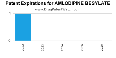 Drug patent expirations by year for AMLODIPINE BESYLATE