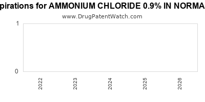 drug patent expirations by year for AMMONIUM CHLORIDE 0.9% IN NORMAL SALINE
