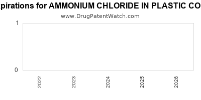 Drug patent expirations by year for AMMONIUM CHLORIDE IN PLASTIC CONTAINER