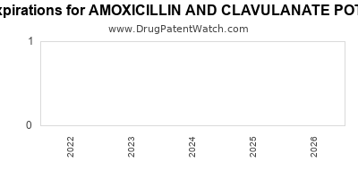 Drug patent expirations by year for AMOXICILLIN AND CLAVULANATE POTASSIUM