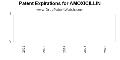 Drug patent expirations by year for AMOXICILLIN