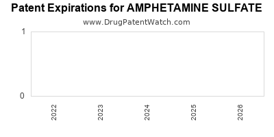 Drug patent expirations by year for AMPHETAMINE SULFATE